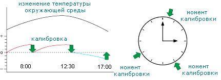 Диаграмма, накоторой видно изменение температуры вмомент калибровки