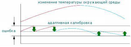 График адаптативной калибровки весов CAS серии CUX/CUW
