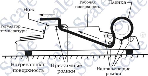 Схема работы горячего стола HANA CNW